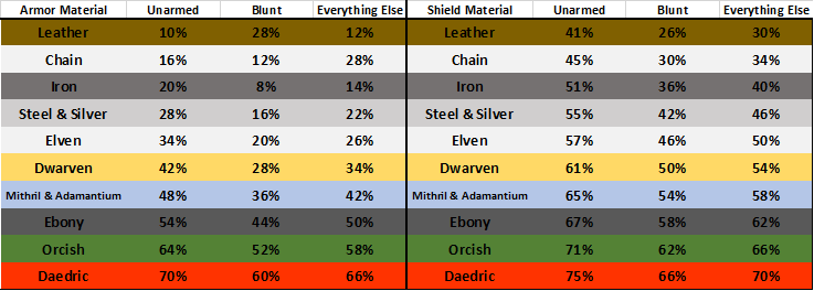 Armor_Shield Dam Reduction Break-down