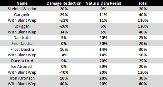 Monster Dam Reduction Break-down